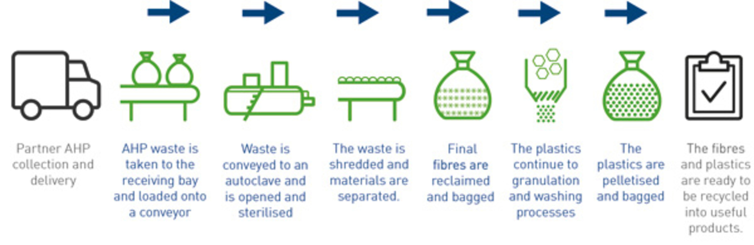 Knowaste process