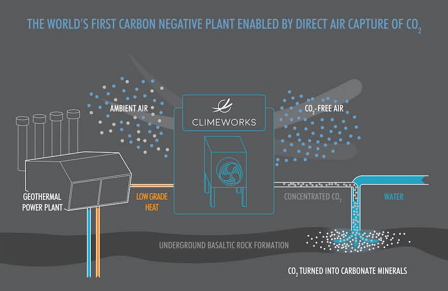 Direct Air Capture Plant Aims To Filter Carbon Dioxide