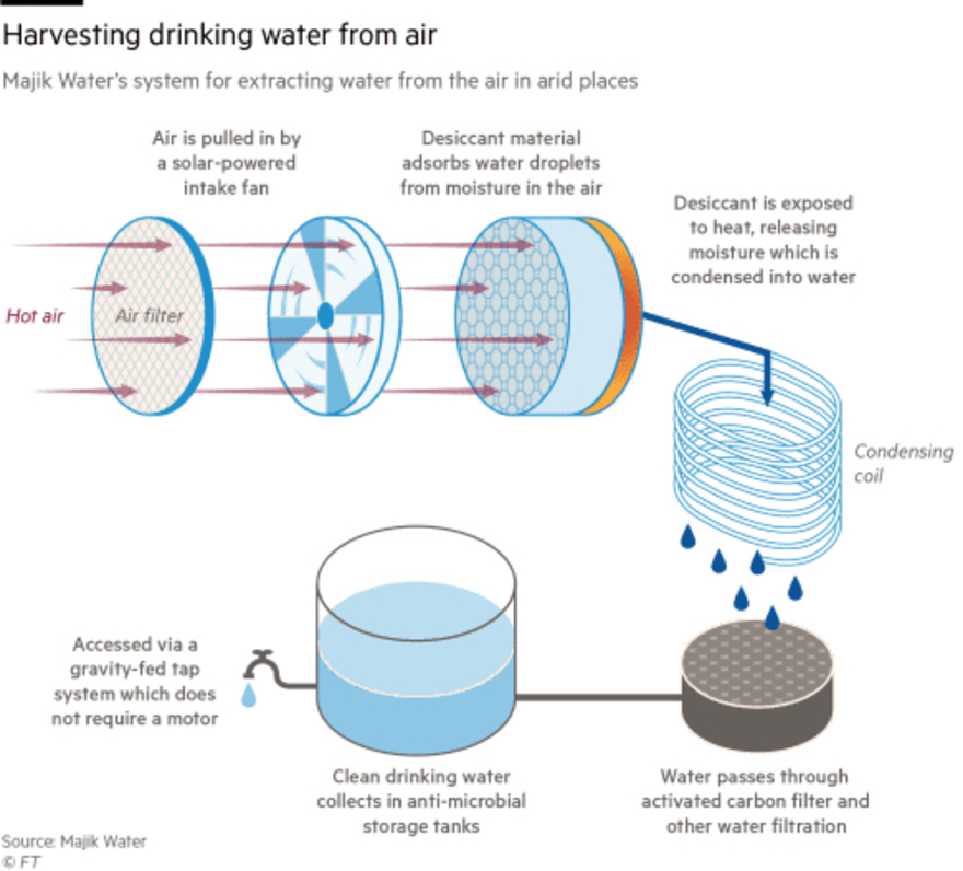 Drawing Water Out Of Thin Air Design Indaba