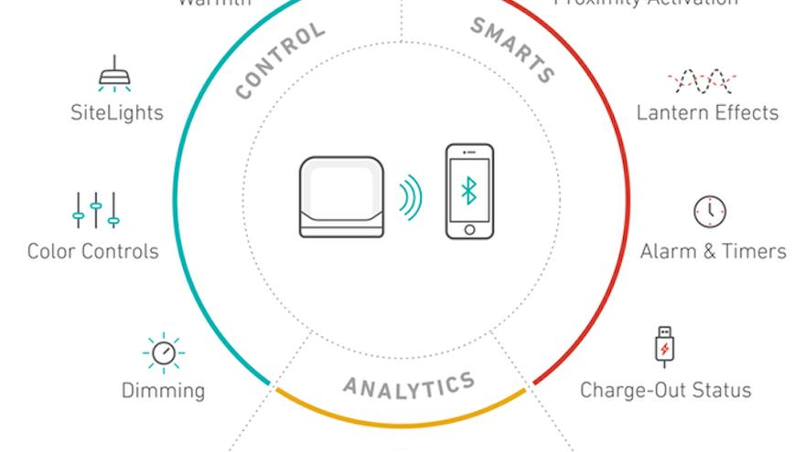 BaseLantern as a miniature smartgrid