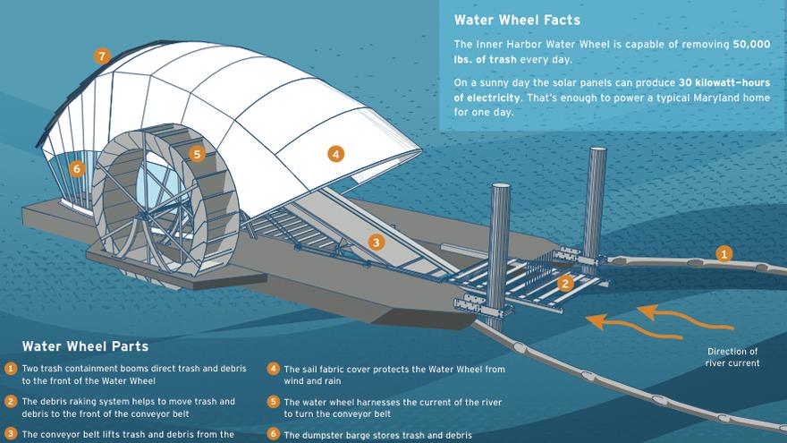 Mr Trash wheel schematic