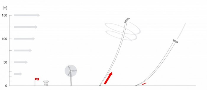 Image: Swiss Kite Power website