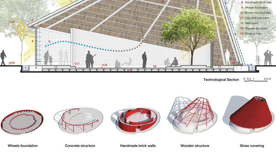 Hut Architecture Concept For A Spiritual Community
