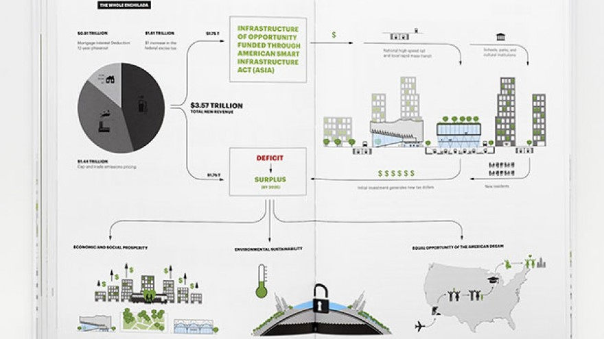 """A Country of Cities"" 'The Whole Enchilada' infographic illustrating the 'infrastructure of opportunity' envisioned in the manifesto by Michael Bierut & Britt Cobb. Images: Pentagram."