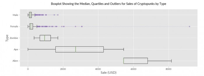 Boxplot of Sales by Cryptopunk Type